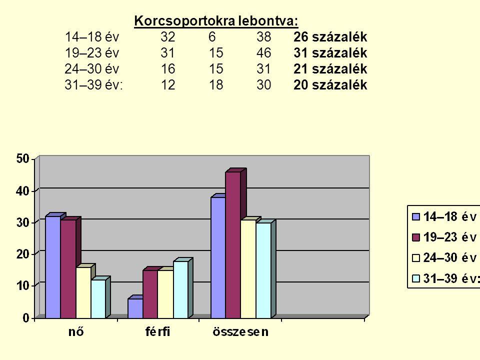 Korcsoportokra lebontva: 14–18 év. 32. 6. 38 26 százalék 19–23 év. 31