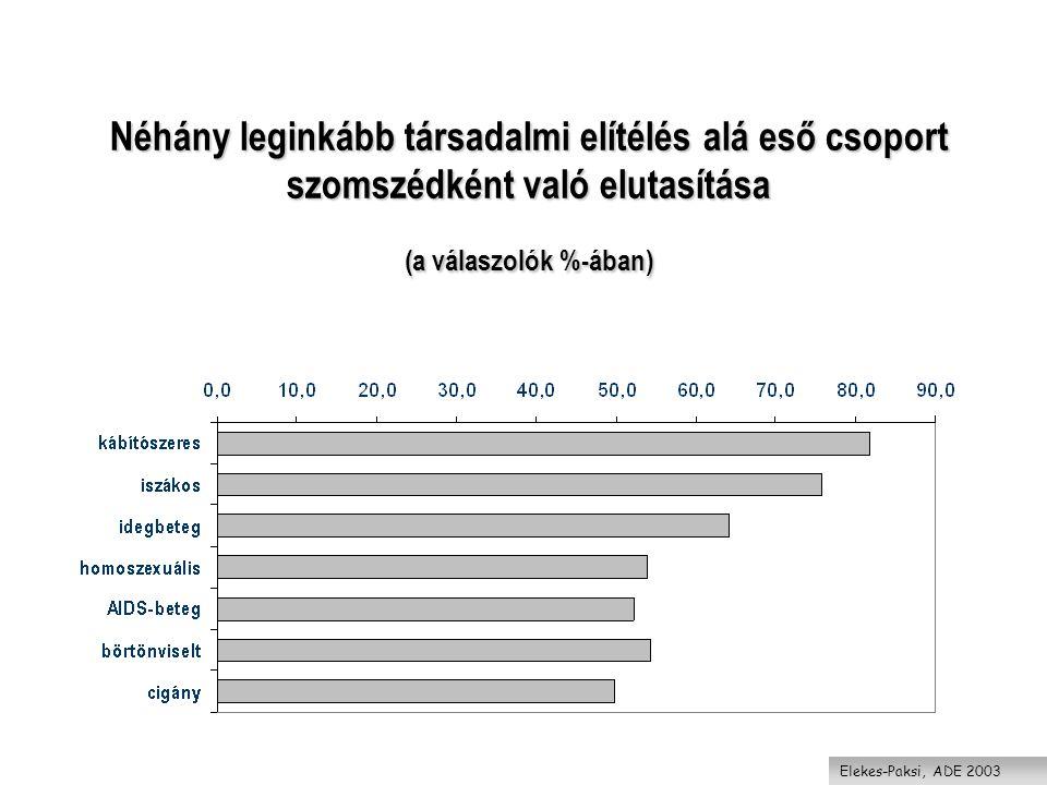 Néhány leginkább társadalmi elítélés alá eső csoport szomszédként való elutasítása (a válaszolók %-ában)