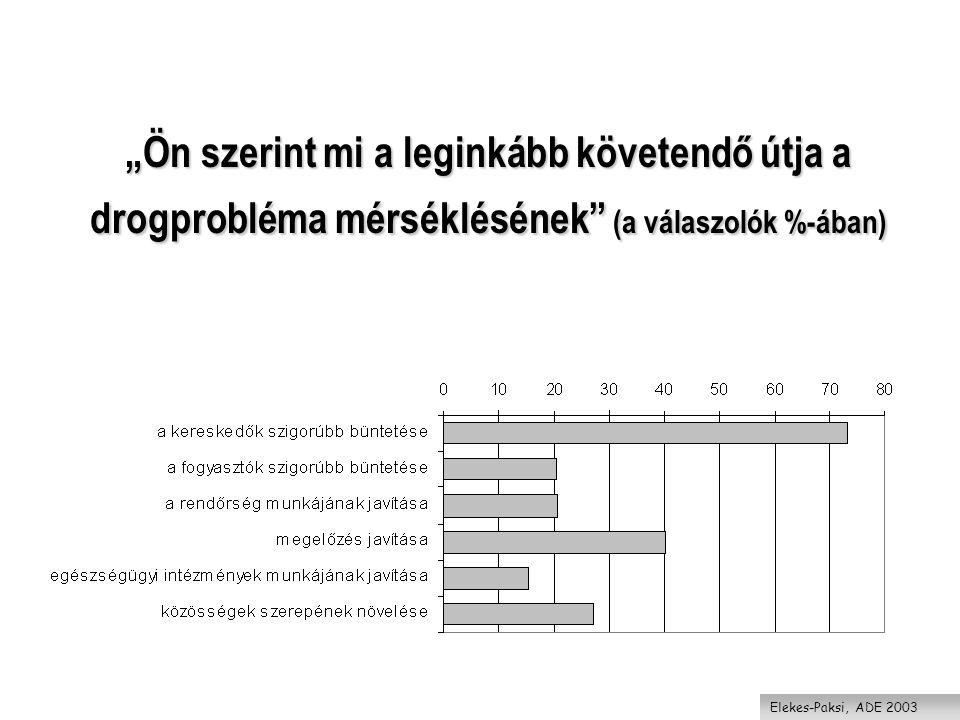 """""""Ön szerint mi a leginkább követendő útja a drogprobléma mérséklésének (a válaszolók %-ában)"""