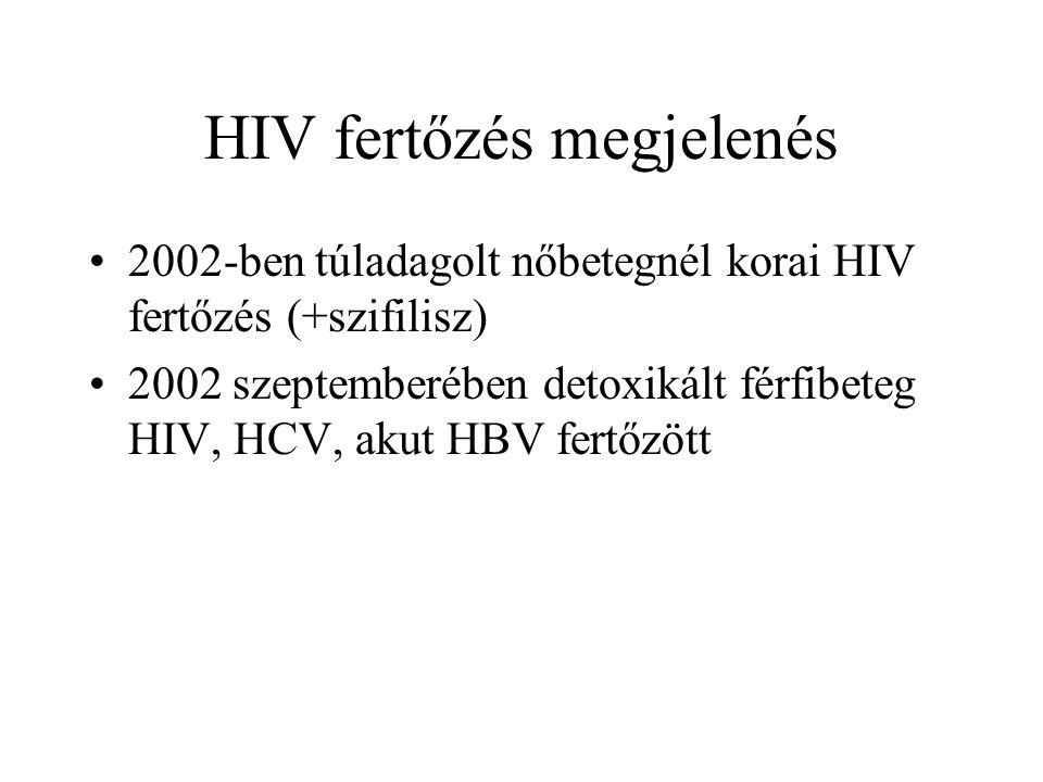 HIV fertőzés megjelenés