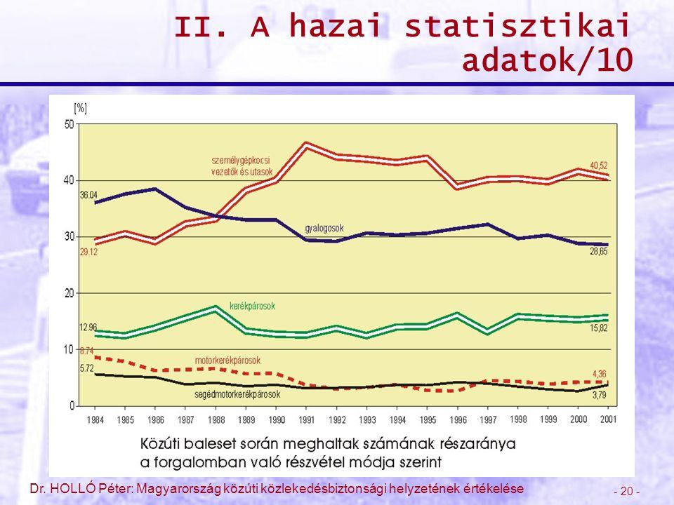 II. A hazai statisztikai adatok/10