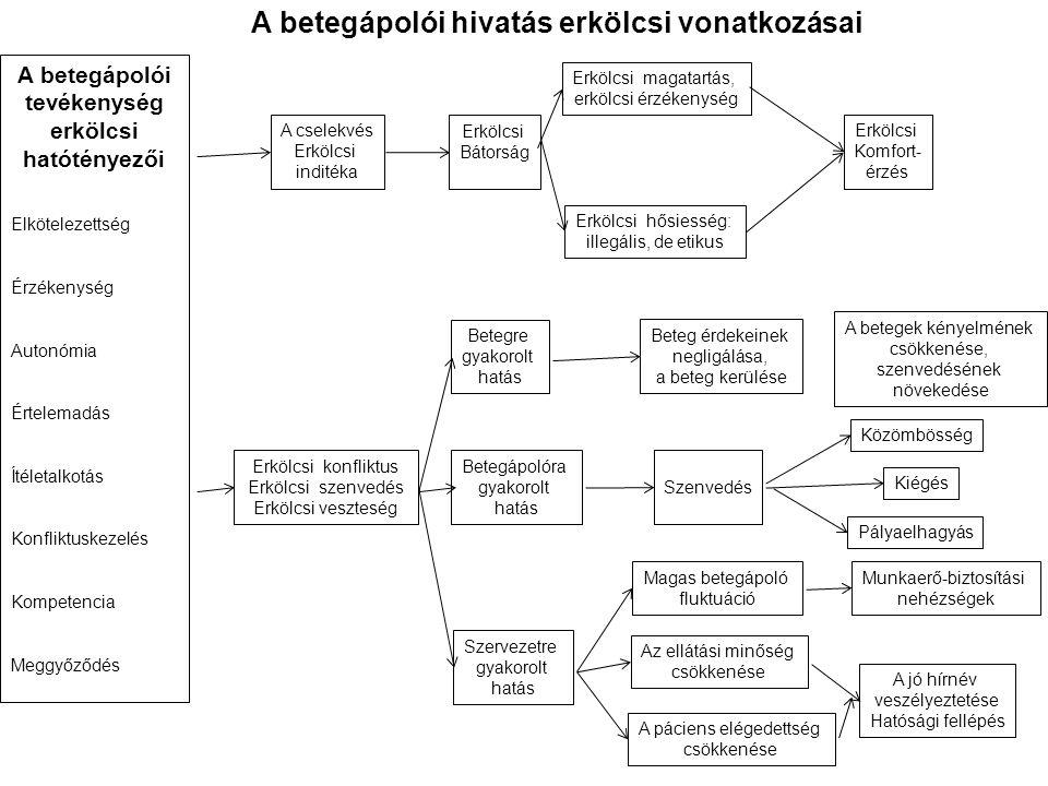 A betegápolói tevékenység erkölcsi hatótényezői