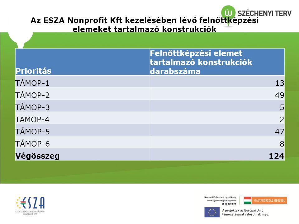 Az ESZA Nonprofit Kft kezelésében lévő felnőttképzési elemeket tartalmazó konstrukciók