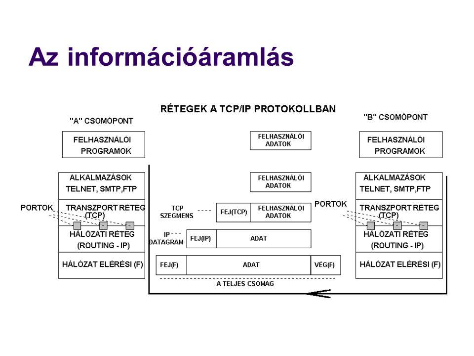 Az információáramlás