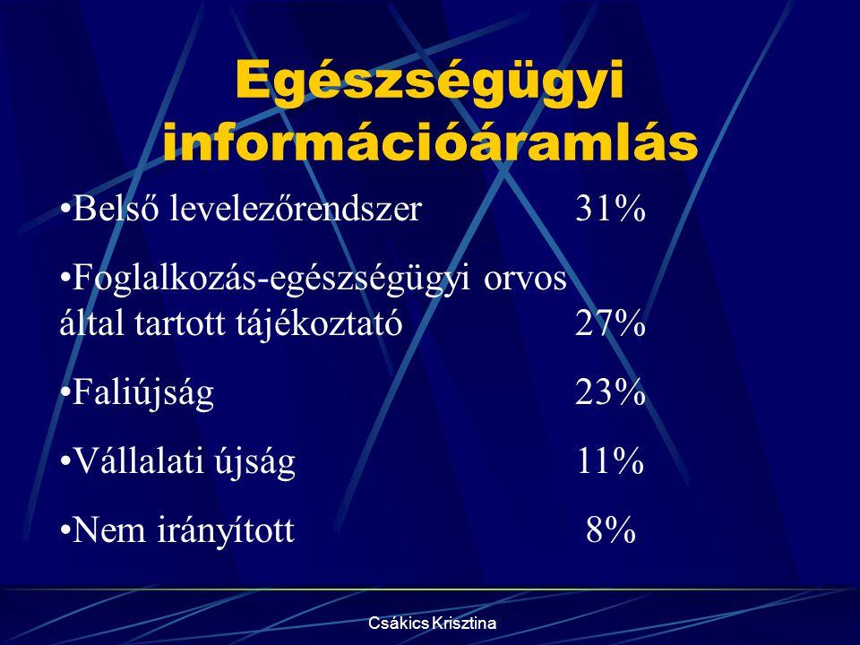 Egészségügyi információáramlás