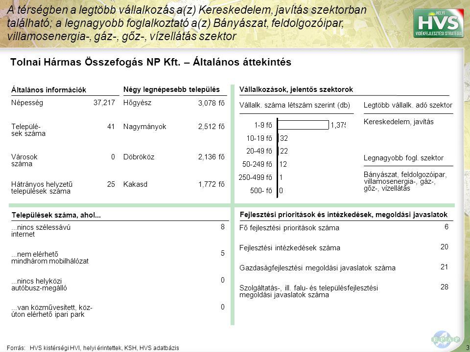 Tolnai Hármas Összefogás NP Kft. – HPME allokáció összefoglaló