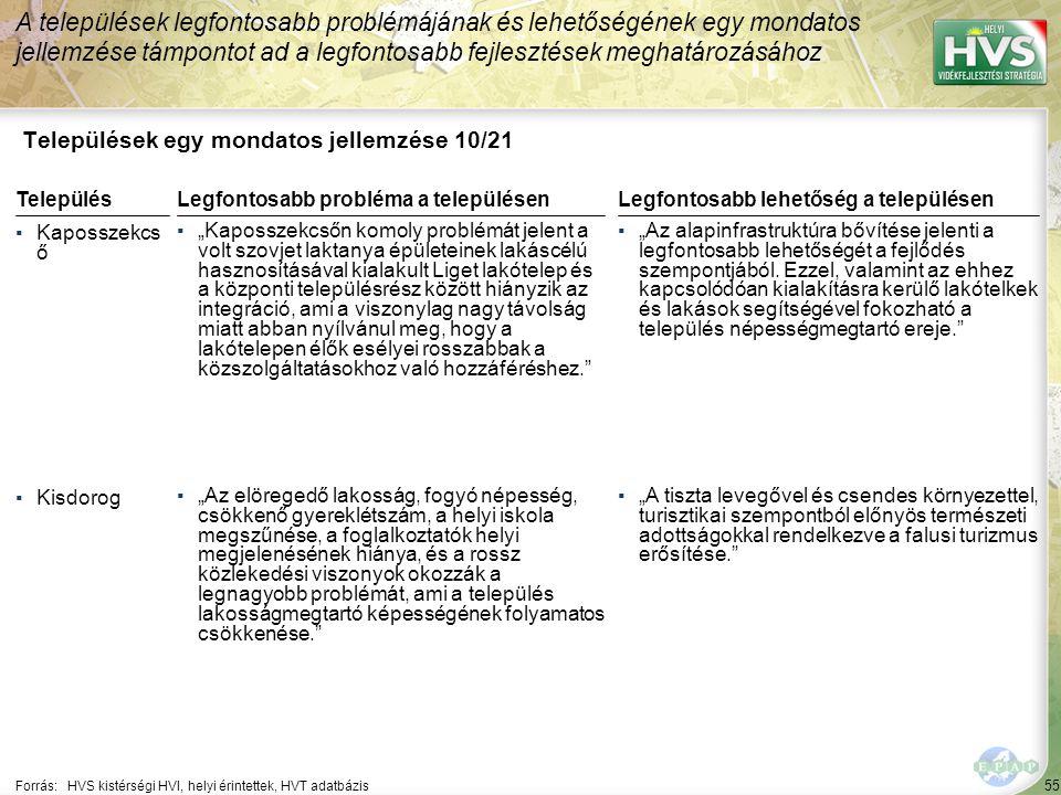 Települések egy mondatos jellemzése 11/21