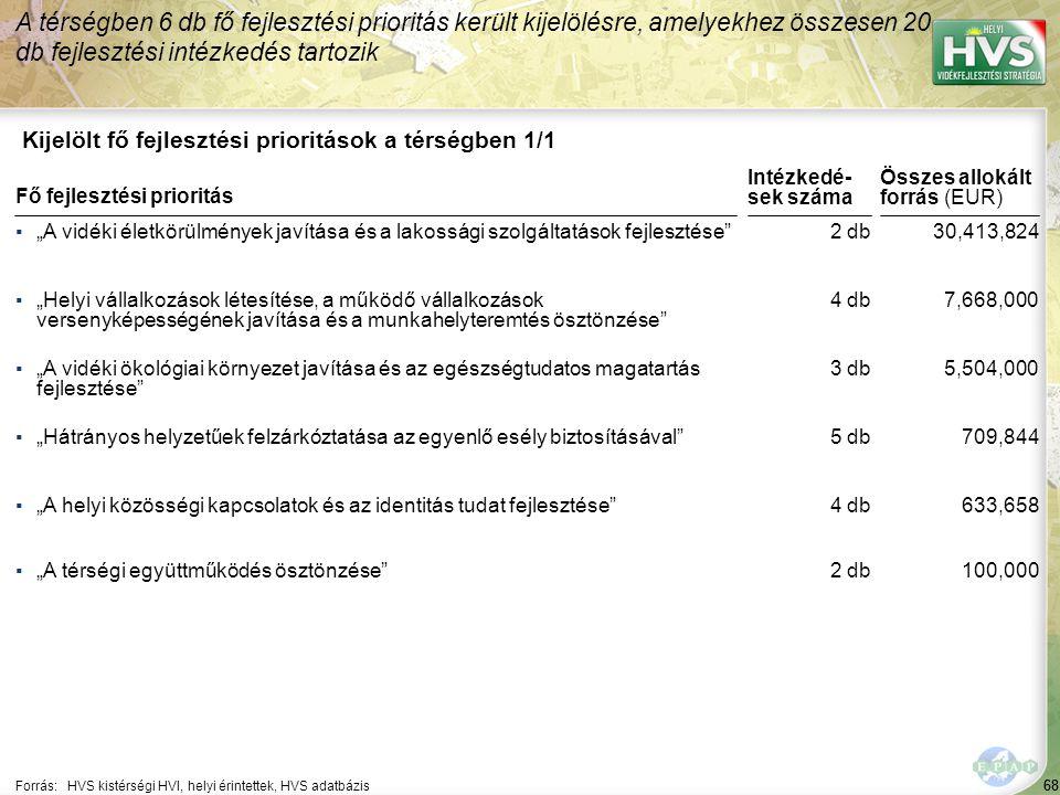 A legtöbb forrás – 824,000 EUR – a(z) Jövedelem termelő helyi turisztikai fejlesztések támogatása fejlesztési intézkedésre lett allokálva