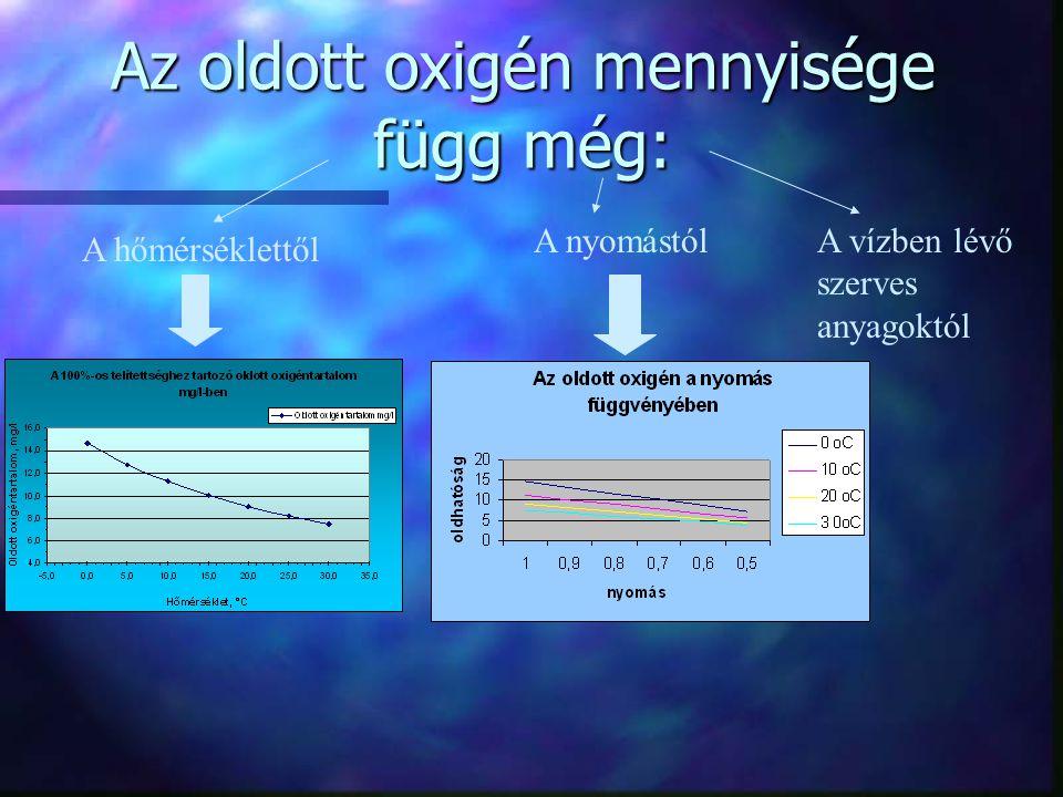 Az oldott oxigén mennyisége függ még: