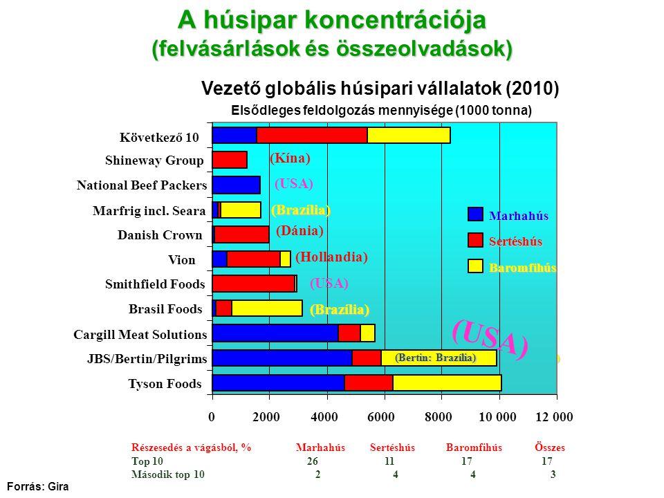A húsipar koncentrációja (felvásárlások és összeolvadások)