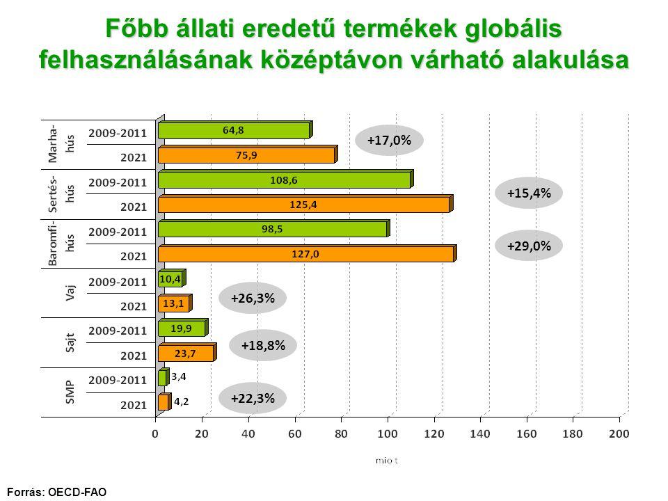 Főbb állati eredetű termékek globális felhasználásának középtávon várható alakulása