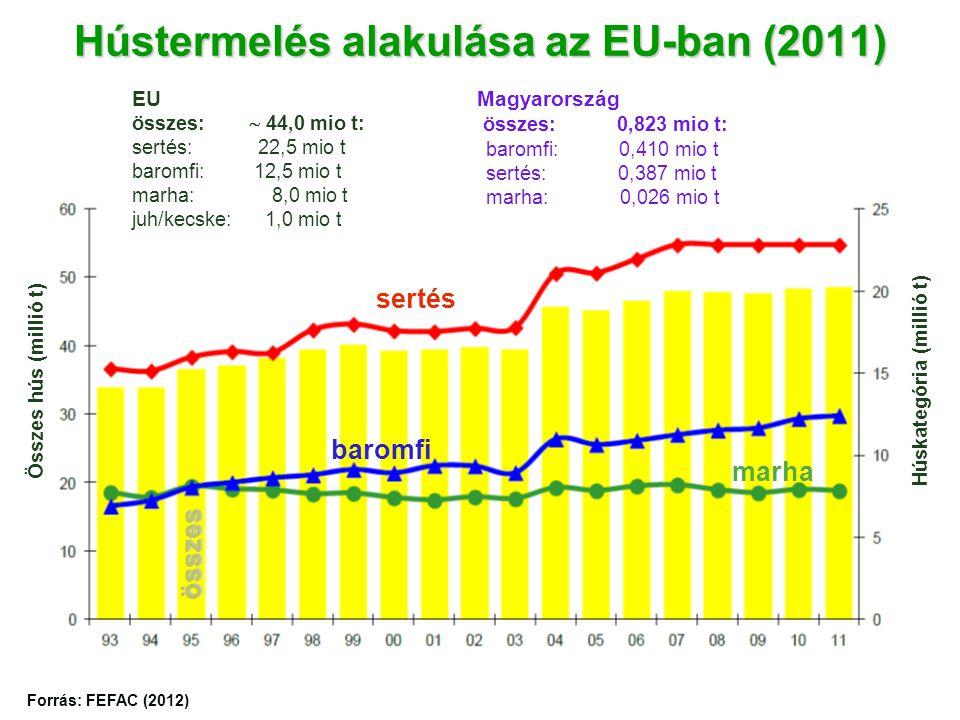 Hústermelés alakulása az EU-ban (2011)