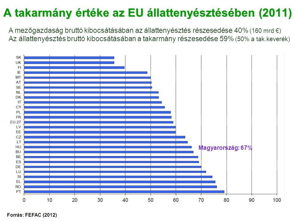A takarmány értéke az EU állattenyésztésében (2011)