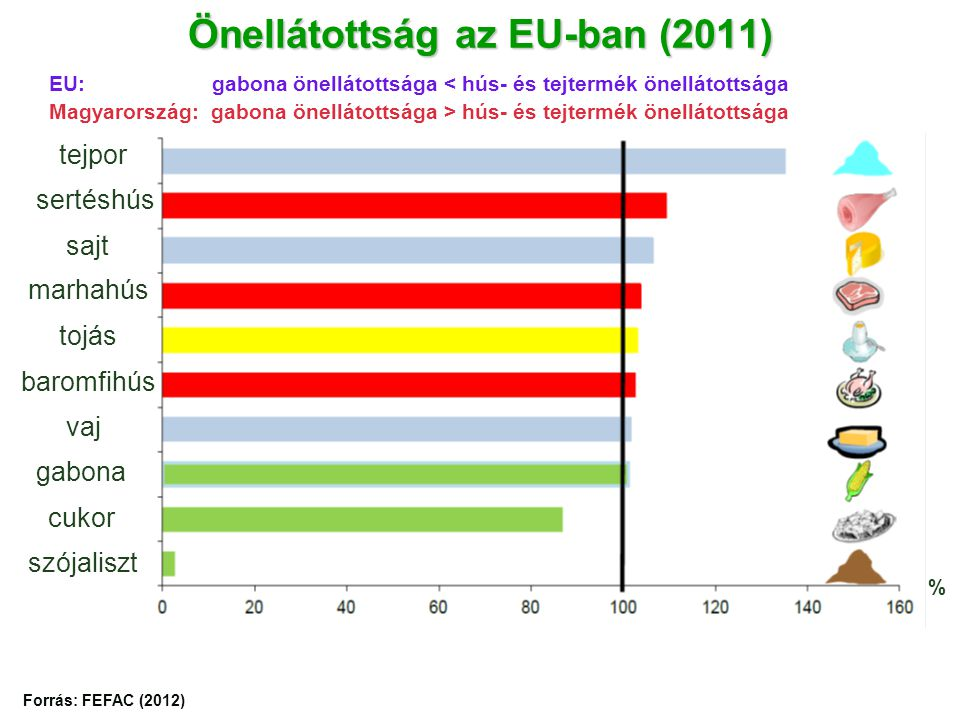 Önellátottság az EU-ban (2011)