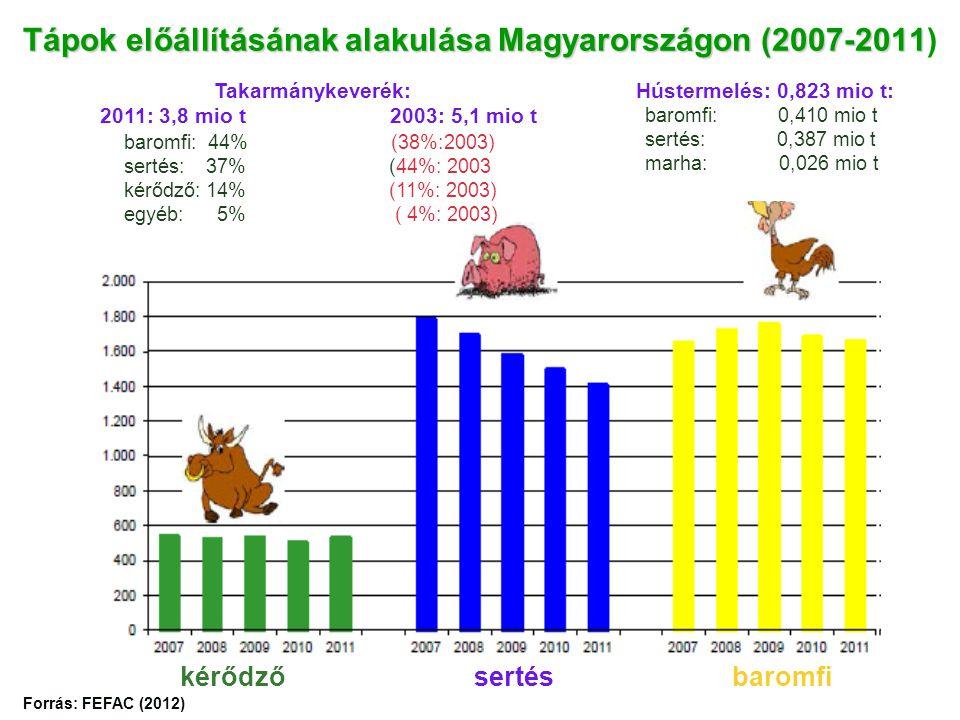 Tápok előállításának alakulása Magyarországon (2007-2011)