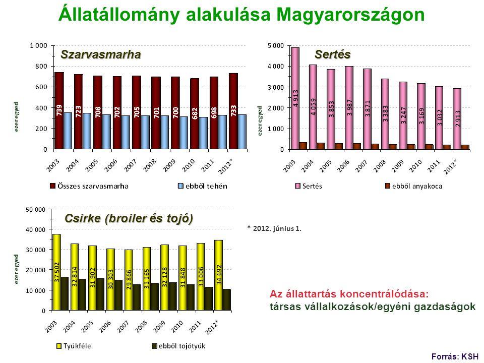 Állatállomány alakulása Magyarországon