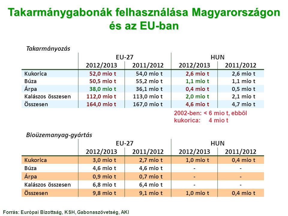 Takarmánygabonák felhasználása Magyarországon és az EU-ban