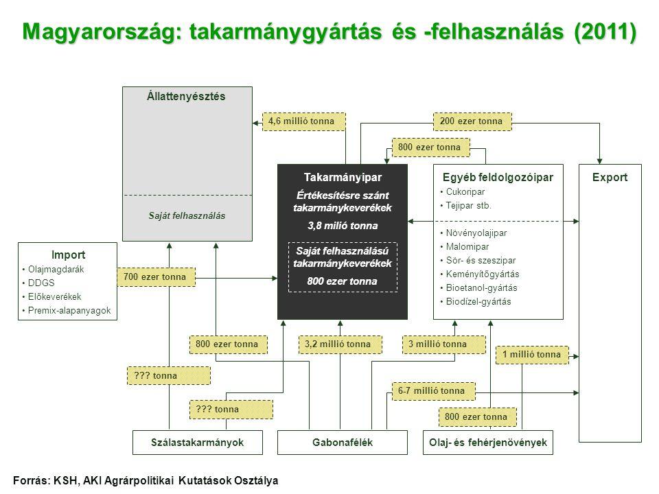 Magyarország: takarmánygyártás és -felhasználás (2011)