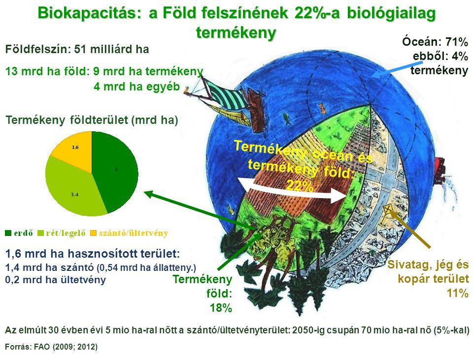 Biokapacitás: a Föld felszínének 22%-a biológiailag termékeny