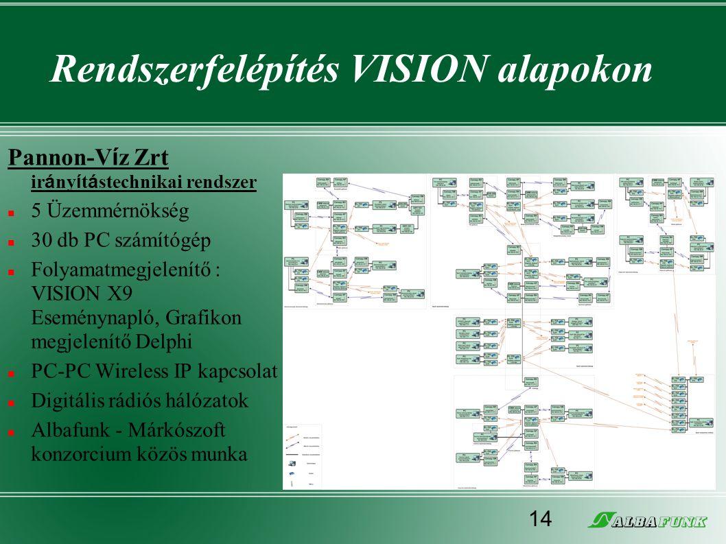 Rendszerfelépítés VISION alapokon