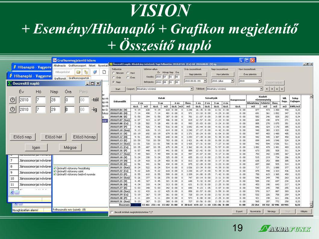 VISION + Esemény/Hibanapló + Grafikon megjelenítő + Összesítő napló