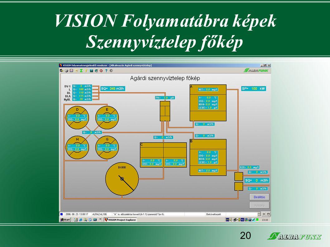 VISION Folyamatábra képek Szennyvíztelep főkép