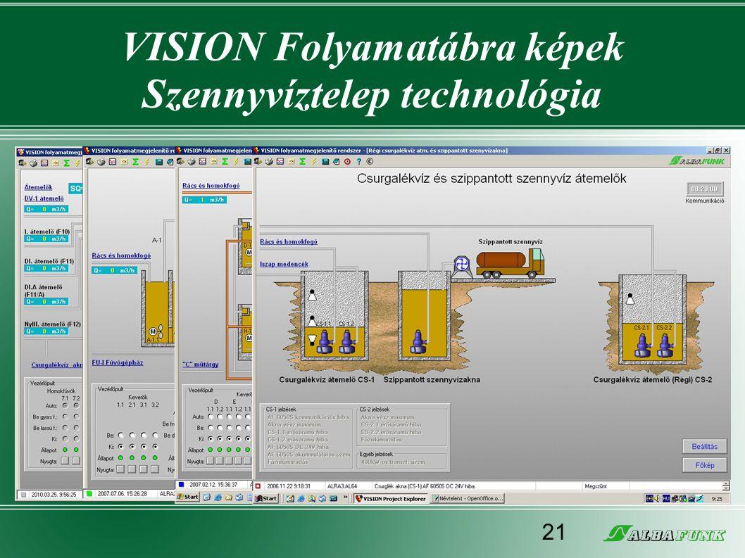 VISION Folyamatábra képek Szennyvíztelep technológia