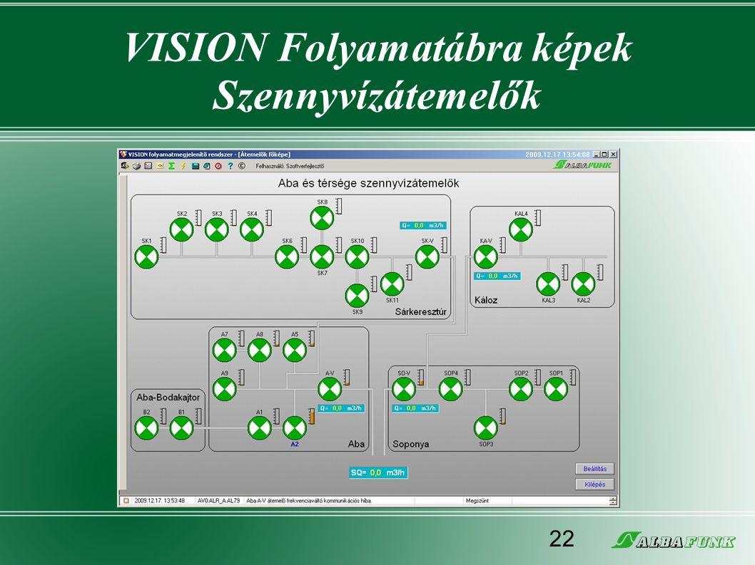 VISION Folyamatábra képek Szennyvízátemelők