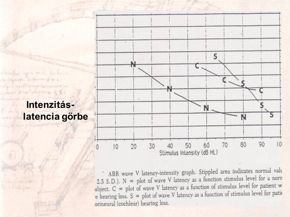 Intenzitás-latencia görbe