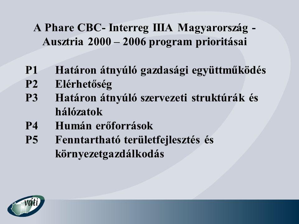A Phare CBC- Interreg IIIA Magyarország - Ausztria 2000 – 2006 program prioritásai