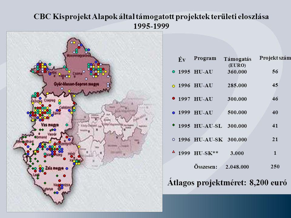 CBC Kisprojekt Alapok által támogatott projektek területi eloszlása