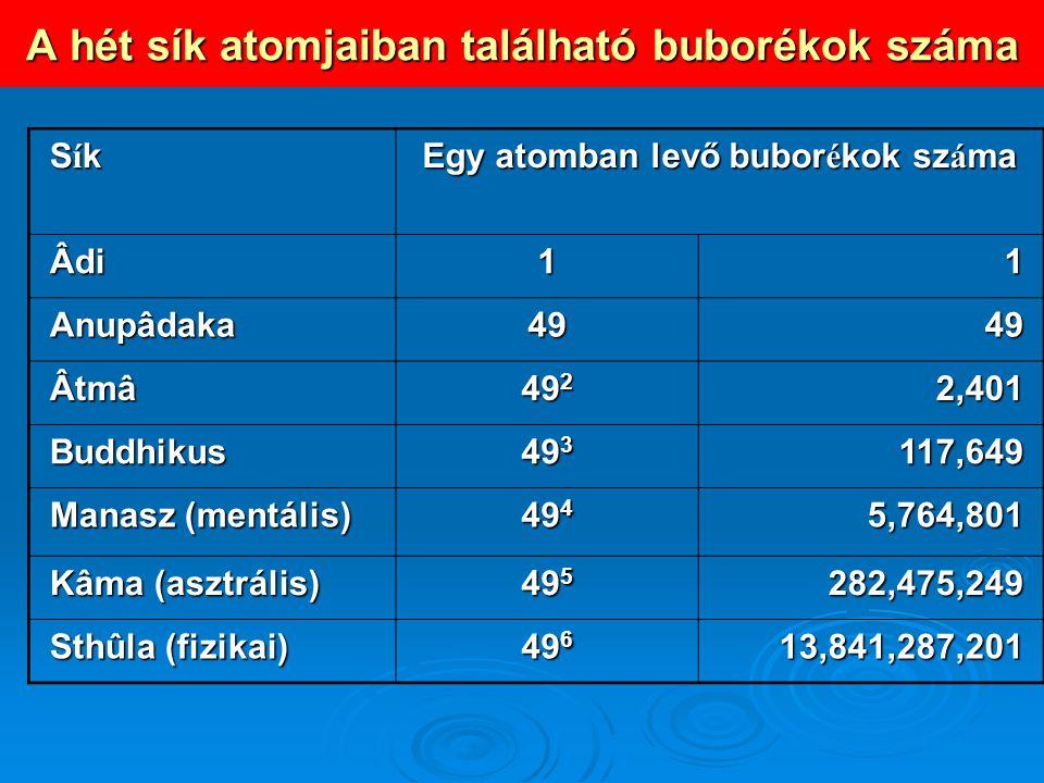 A hét sík atomjaiban található buborékok száma