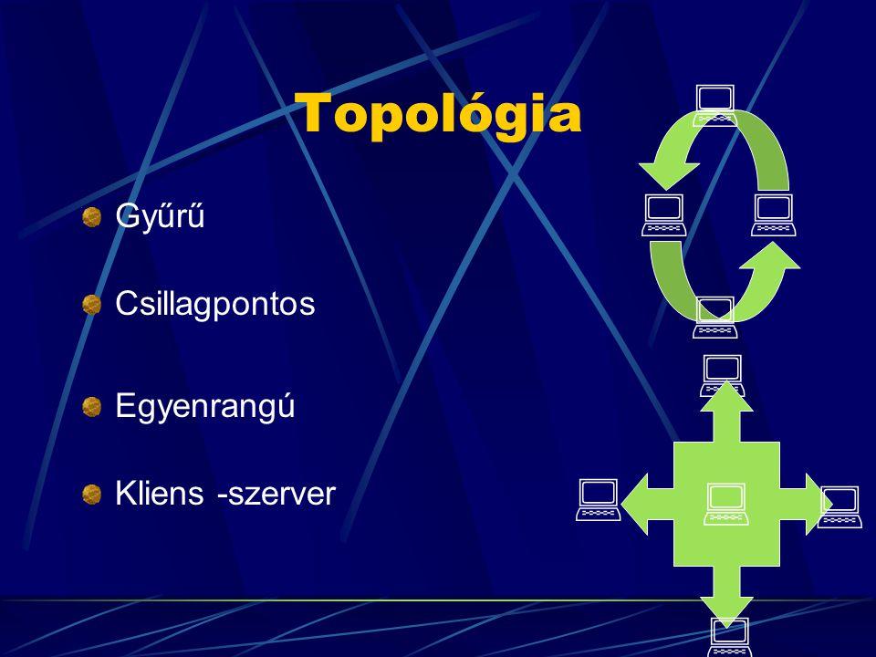  Topológia Gyűrű Csillagpontos  Egyenrangú Kliens -szerver