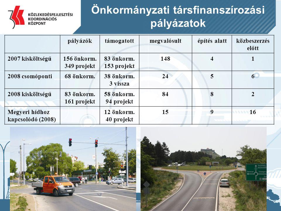 Önkormányzati társfinanszírozási pályázatok
