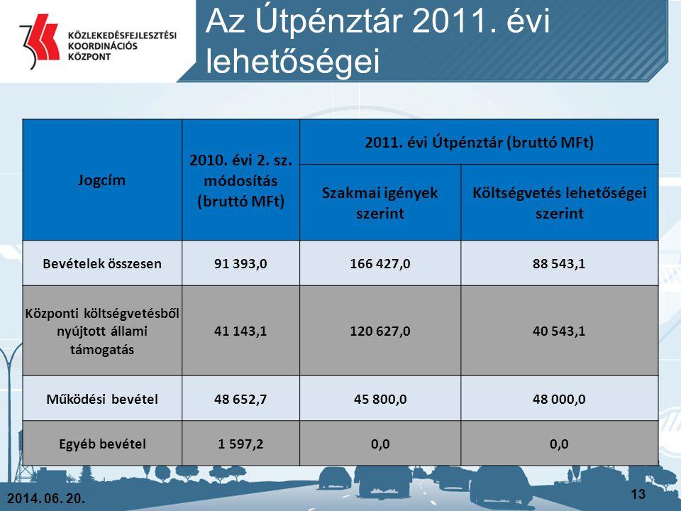 Az Útpénztár 2011. évi lehetőségei