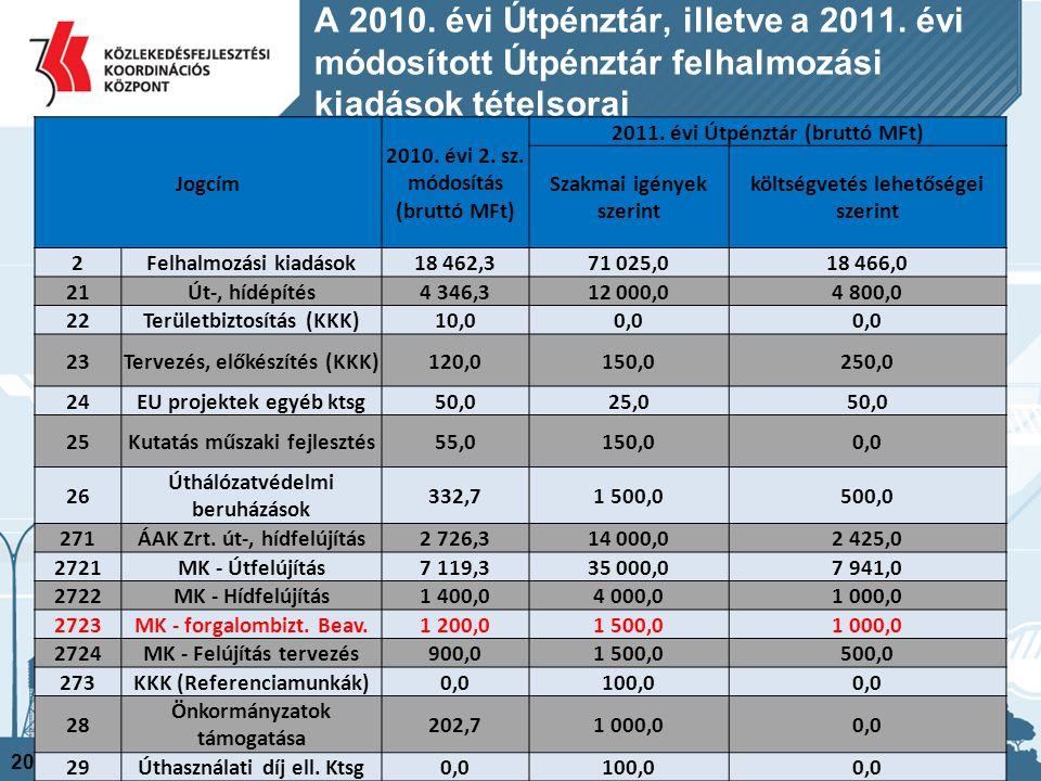 A 2010. évi Útpénztár, illetve a 2011