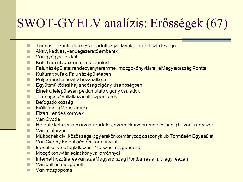 SWOT-GYELV analízis: Erősségek (67)