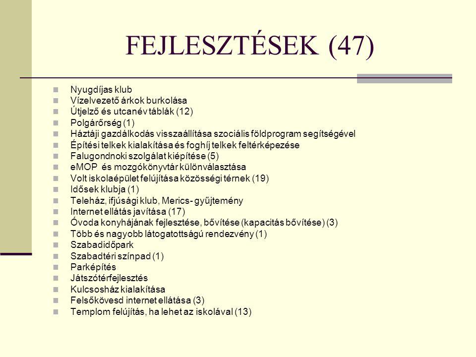 FEJLESZTÉSEK (47) Nyugdíjas klub Vízelvezető árkok burkolása