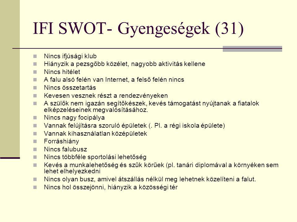 IFI SWOT- Gyengeségek (31)
