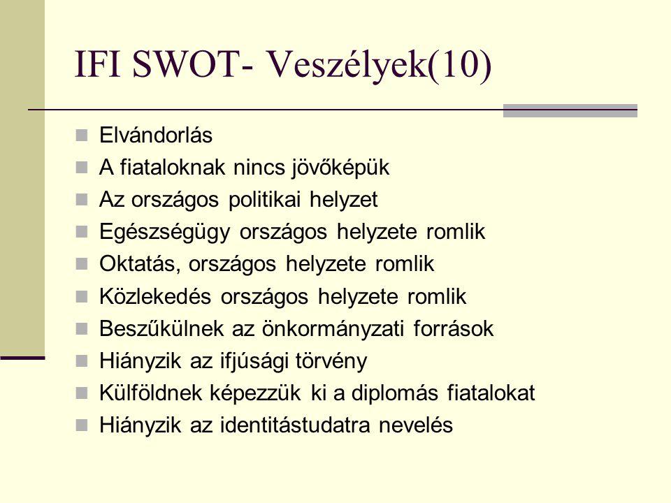 IFI SWOT- Veszélyek(10) Elvándorlás A fiataloknak nincs jövőképük