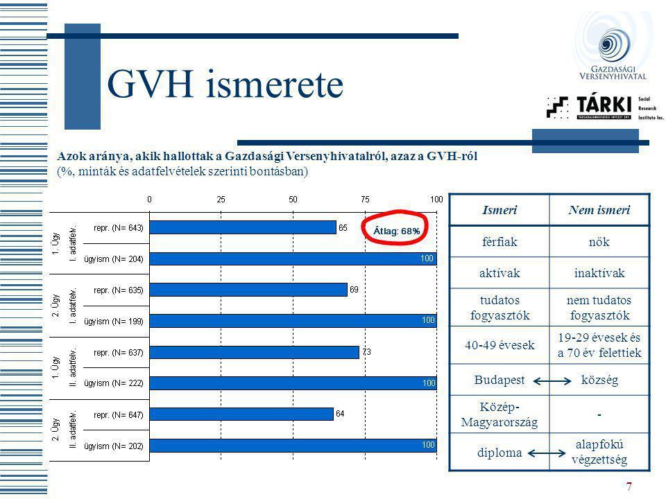 GVH ismerete Azok aránya, akik hallottak a Gazdasági Versenyhivatalról, azaz a GVH-ról. (%, minták és adatfelvételek szerinti bontásban)