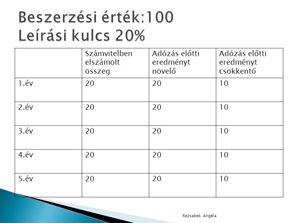 Beszerzési érték:100 Leírási kulcs 20%