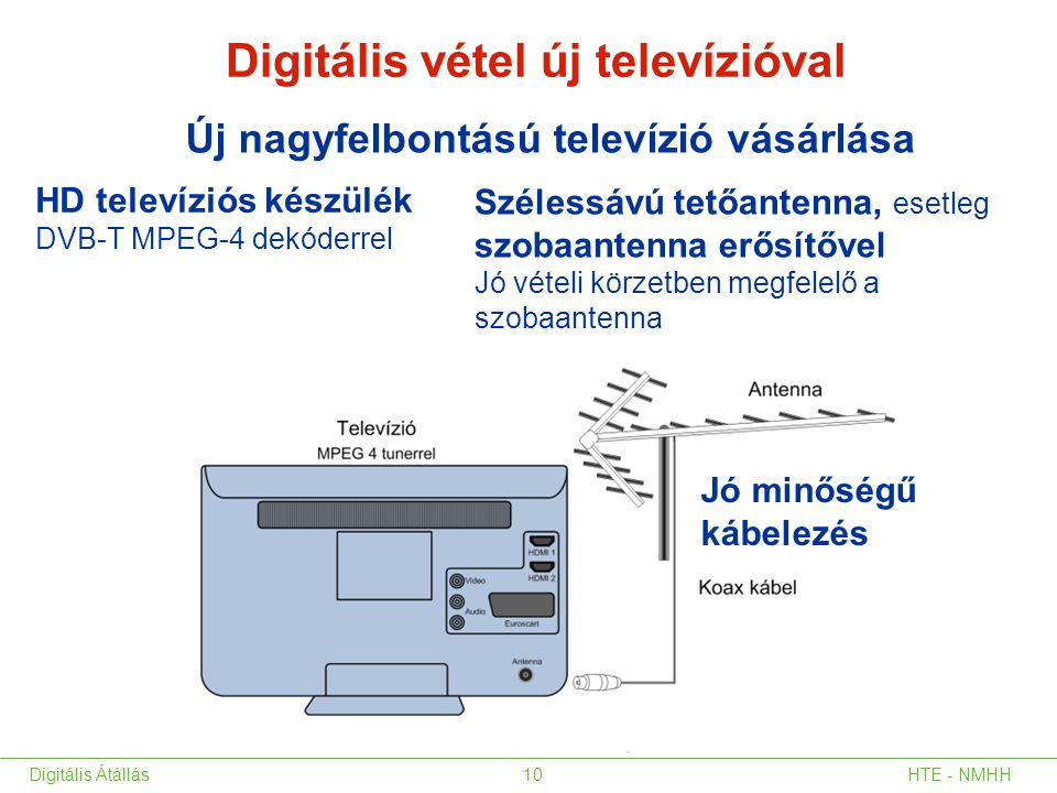 Digitális vétel új televízióval Új nagyfelbontású televízió vásárlása