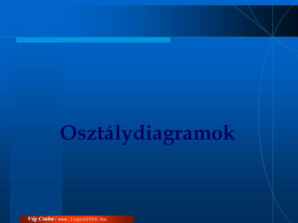 Osztálydiagramok Vég Csaba / www.logos2000.hu