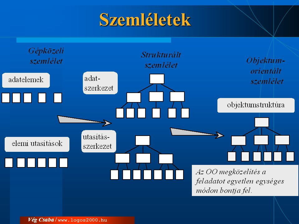Szemléletek Vég Csaba / www.logos2000.hu
