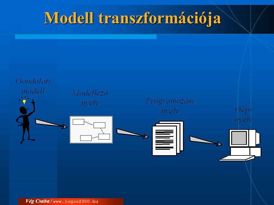 Modell transzformációja
