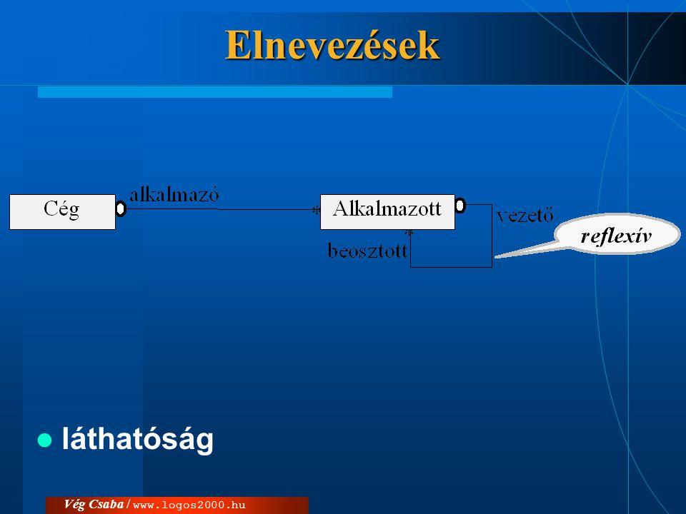 Elnevezések láthatóság Vég Csaba / www.logos2000.hu