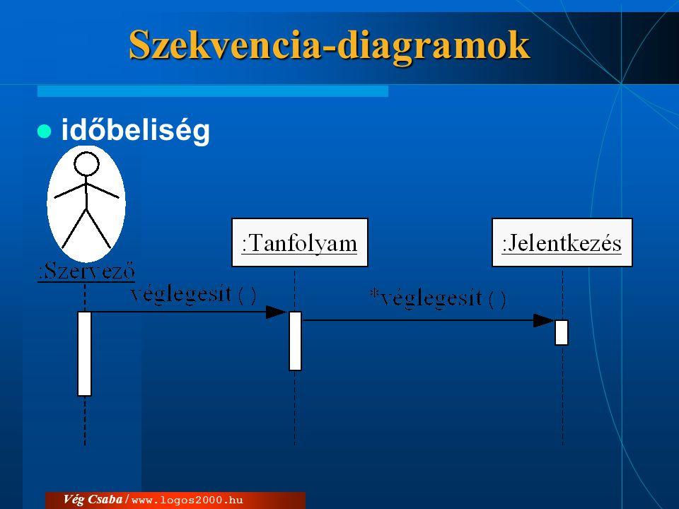 Szekvencia-diagramok