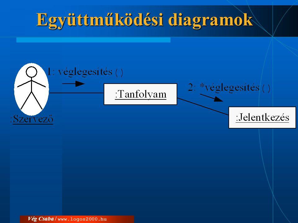 Együttműködési diagramok