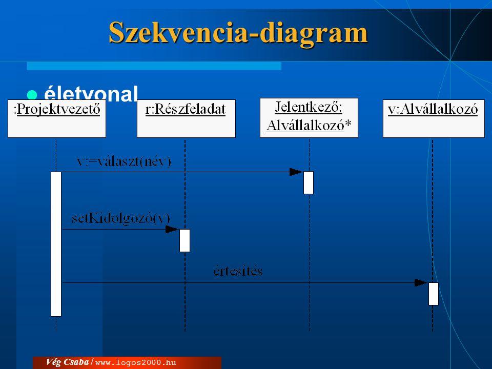 Szekvencia-diagram életvonal Vég Csaba / www.logos2000.hu